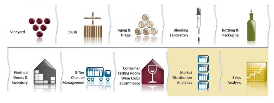 DarWine –  Dynamic Sales Analytics and Brand Management