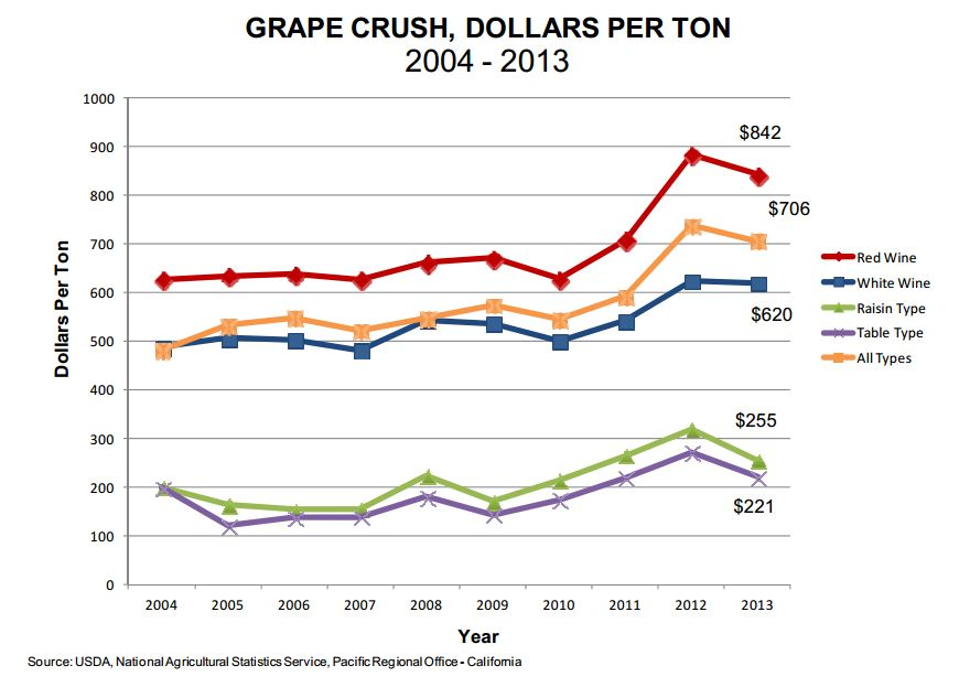 2013 Grape Prices