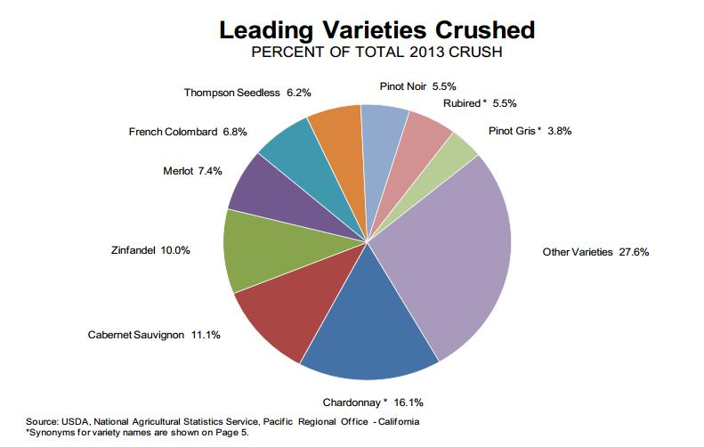 2013 Leading Varietals