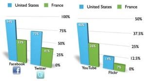 US vs France Twitter